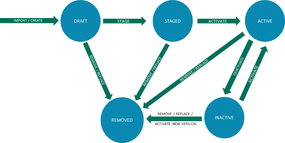 action package lifecycle