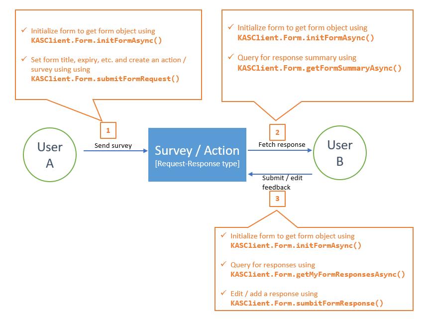KASClient APIs-2