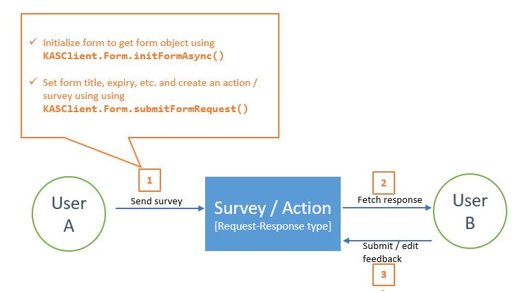 KASClient APIs-creation-view