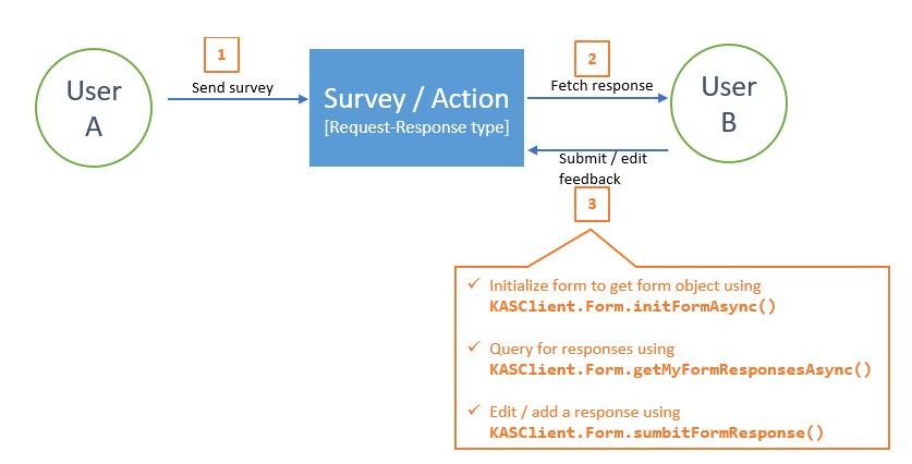 KASClient APIs-response-view