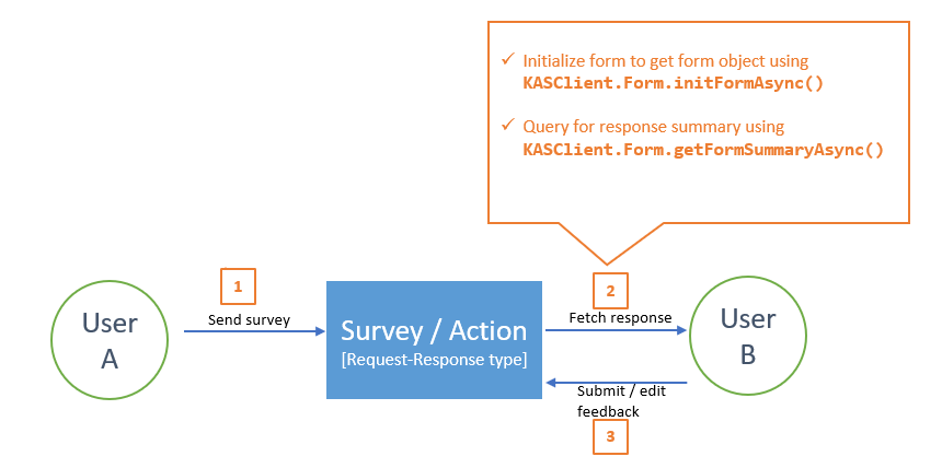 KASClient APIs-summary-view