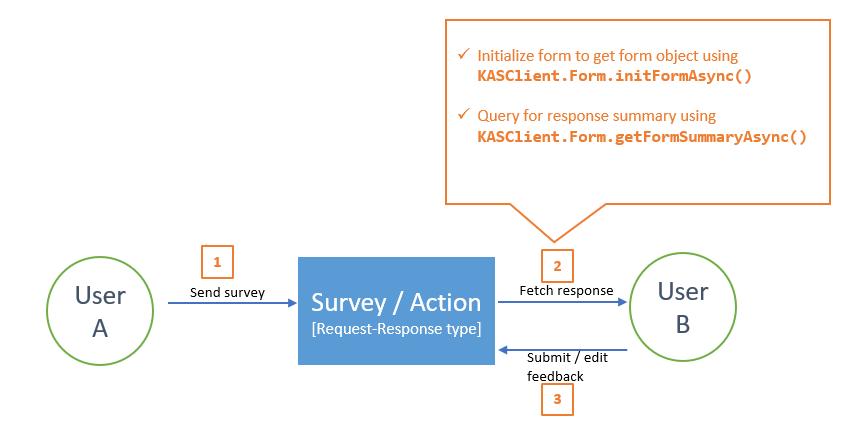 KASClient APIs-summary-view