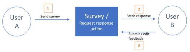 survey-workflow-2