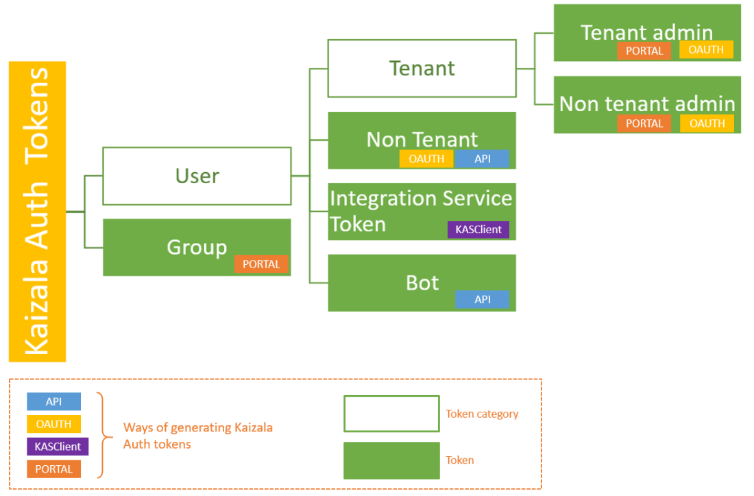 Types of tokens with ways to generate them